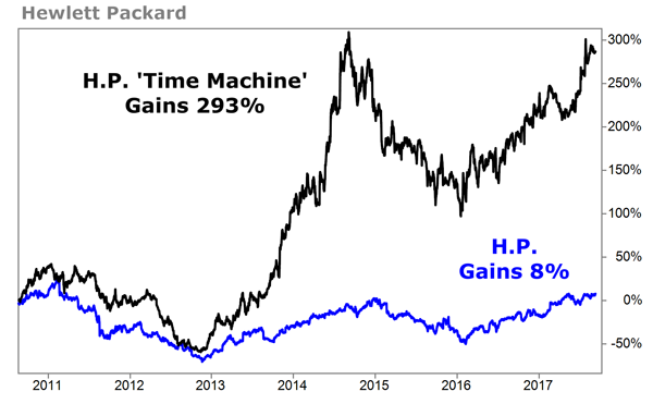 This Time Machine Stock Could Have Turned Just 5k Into 77