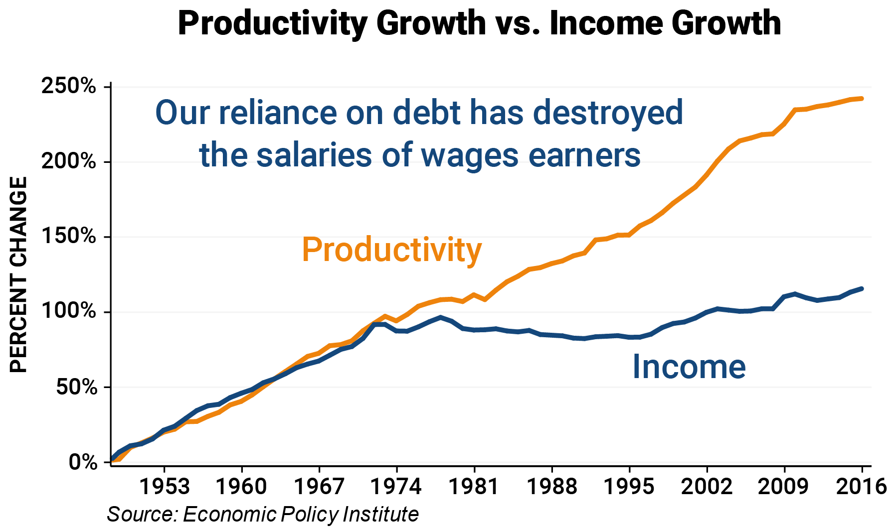 2%20-%20Productivity%20Growth%20vs.%20In