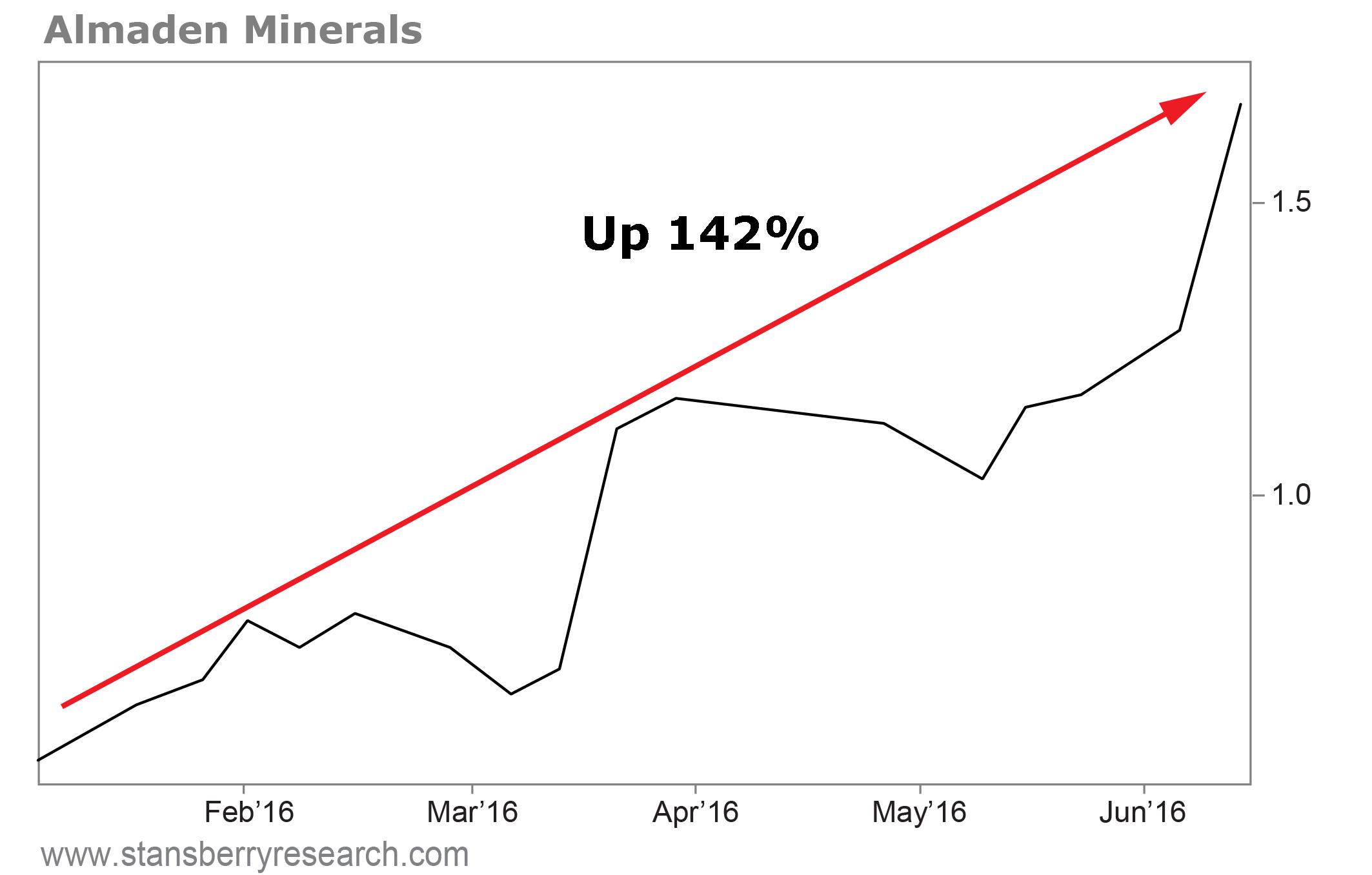 Chart -_Almaden Minerals.png
