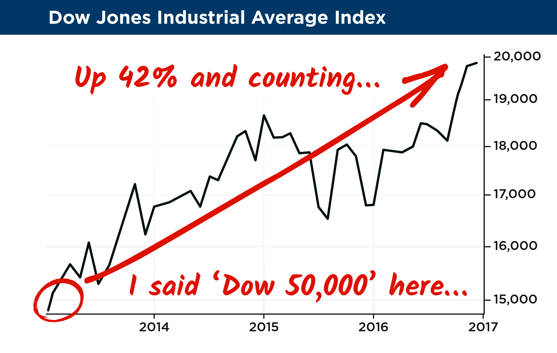 11 dow jones industrial average index2xg because ever since my prediction stocks have soared 42 biocorpaavc Images