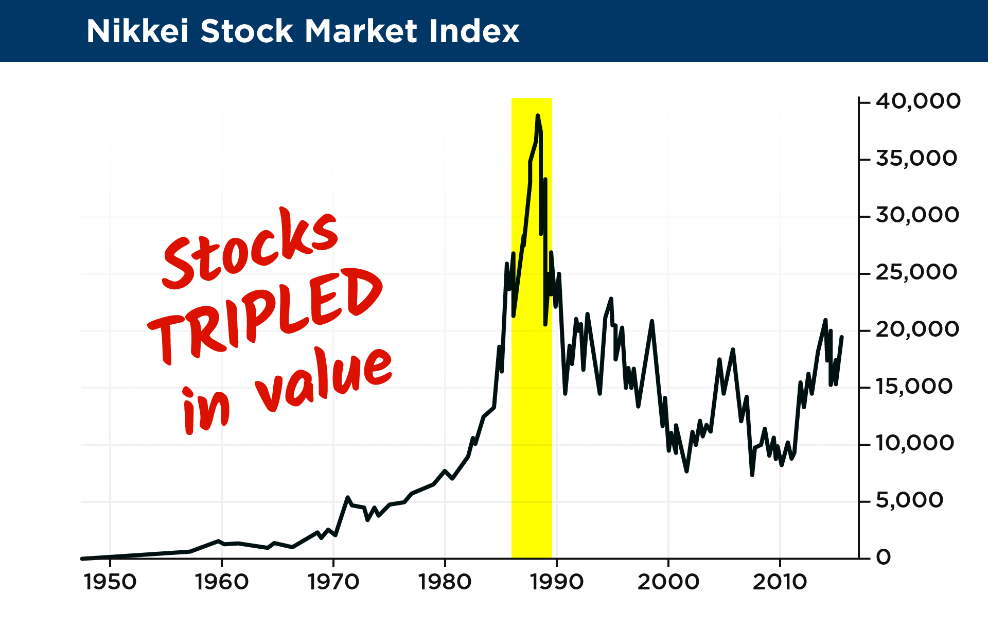 14a nikkei stock market index 22xg and again during the dotcom boom of the 1990s biocorpaavc Images