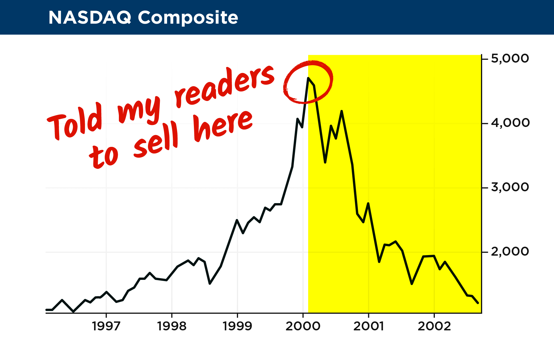 18 nasdaq composite 42xg and again in 2002 i developed a script for the housing boom that had just begun i told my readers the 1 place to invest was the housing market and biocorpaavc Images