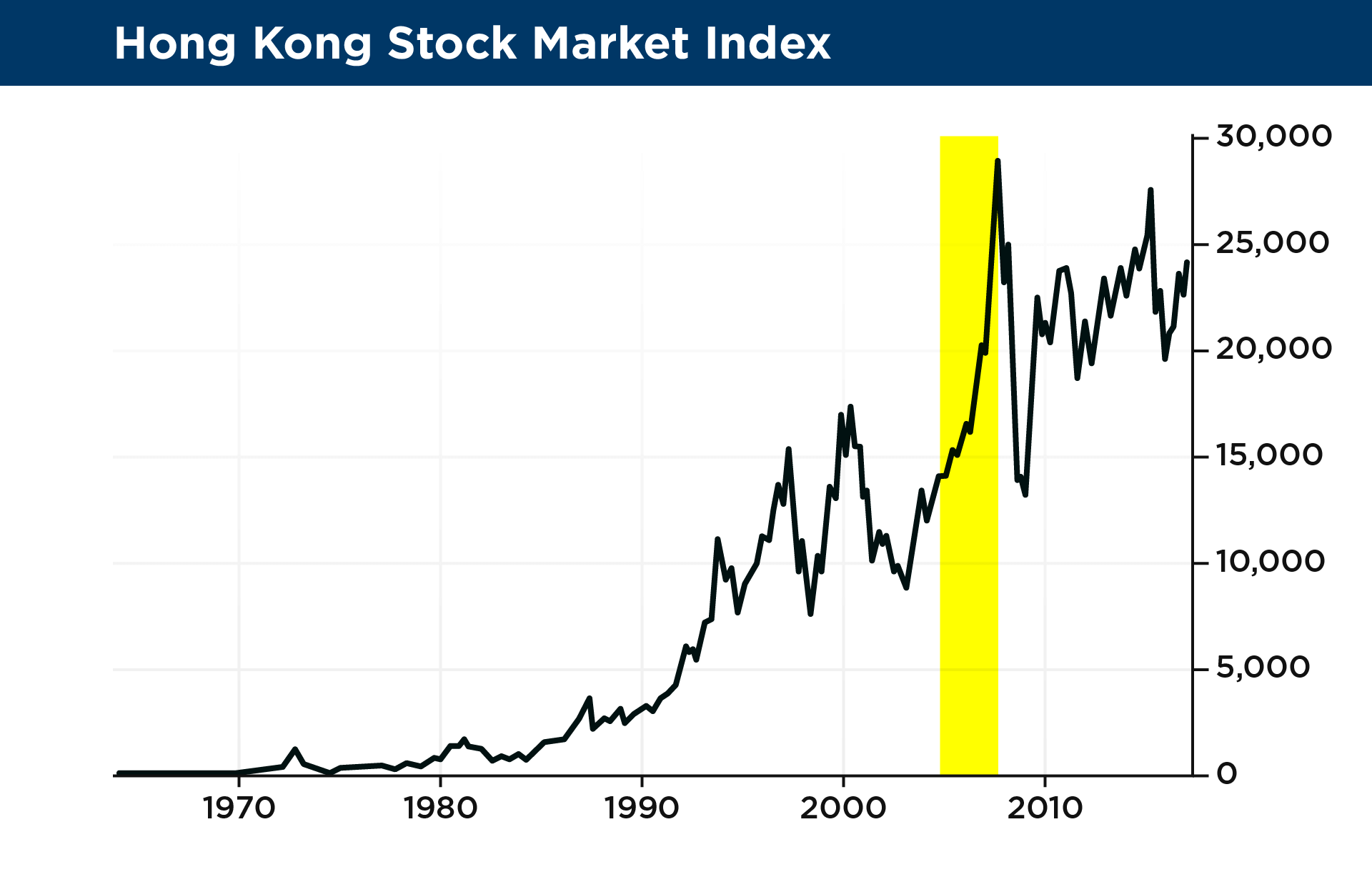 23 hong kong stock market index2xg and that brings us to the present moment the stock market biocorpaavc Images