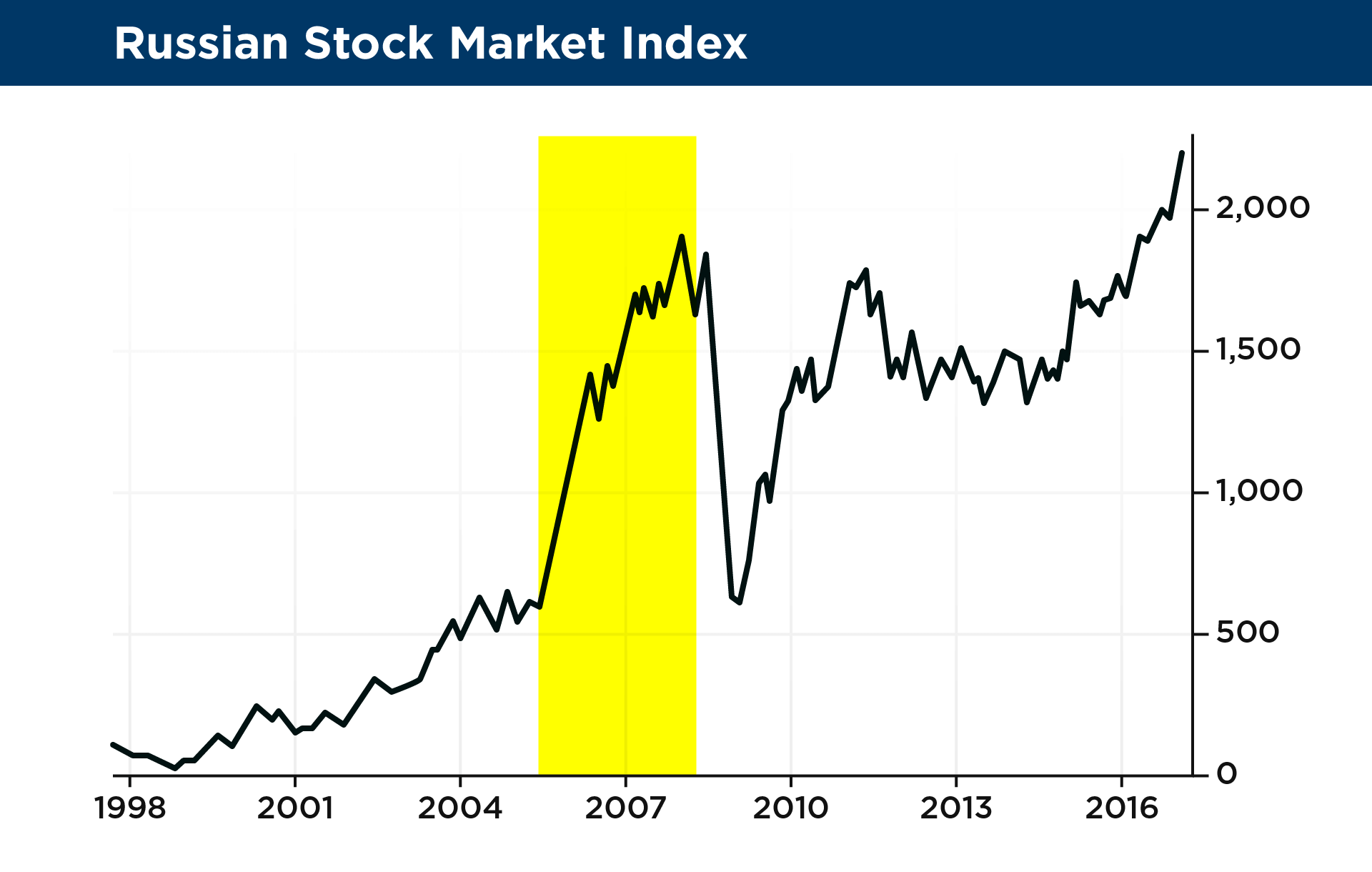 24 russian stock market index2xg and that brings us to the present moment the stock market biocorpaavc Images