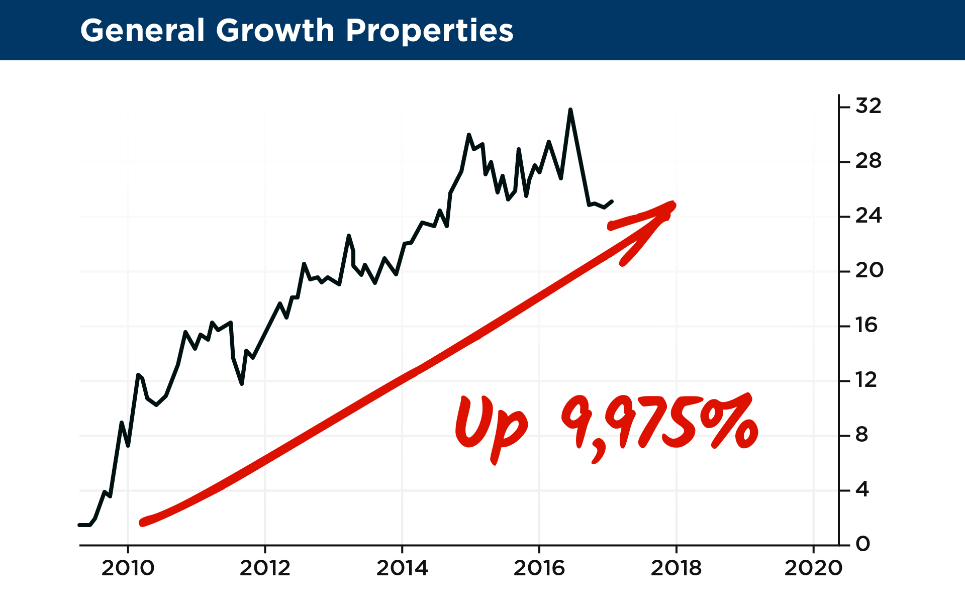 27 general growth properties2xg on stocks like general growth properties which soared 9975 or regeneron pharmaceuticals up 2465 or even household names like netflix and cbs biocorpaavc Images