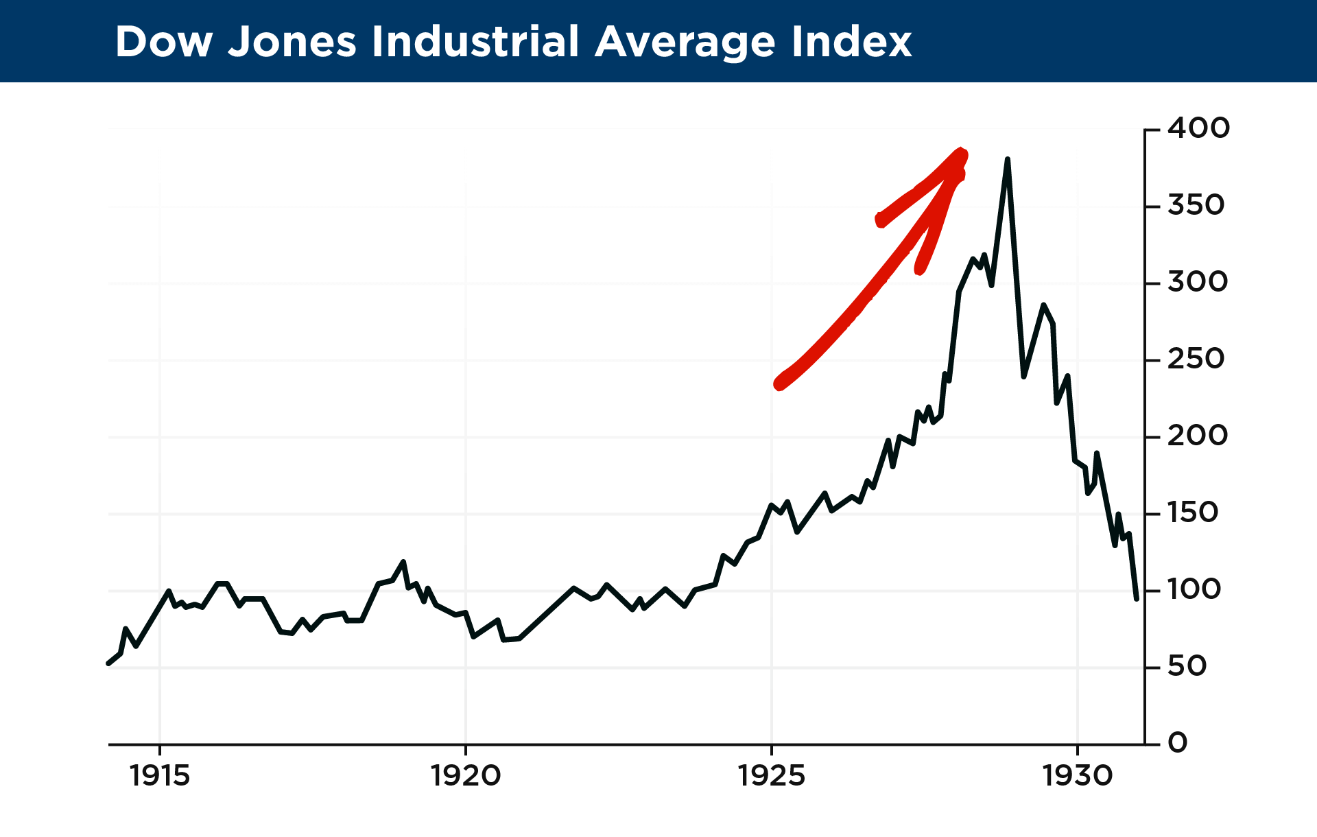 5 dow jones industrial average index copy2xg as you can see during this time stocks went up steadily every year for seven years straight biocorpaavc Images