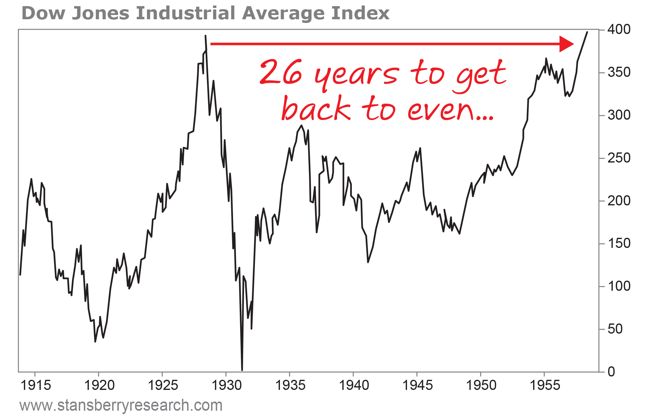 7 dow jones industrial average index copy 3g after the bubble burst in 1929 it took 26 years to recover and the average buy and hold investor never got back to even biocorpaavc Images